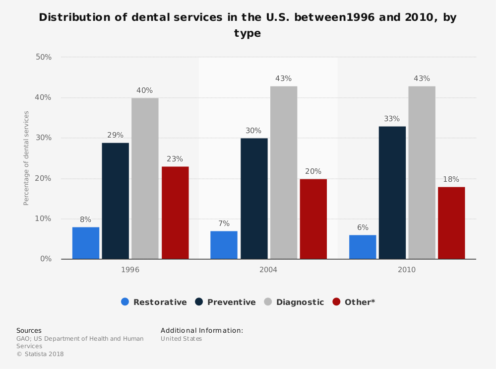 Statistic: Distribution of dental services in the U.S. between1996 and 2010, by type | Statista