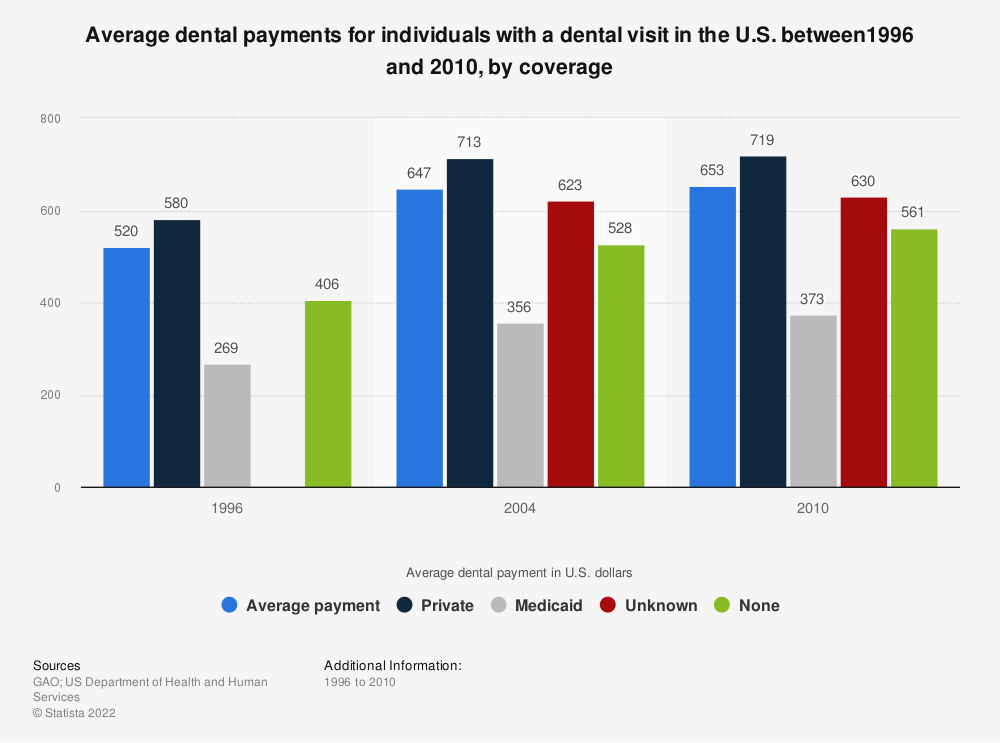 Statistic: Average dental payments for individuals with a dental visit in the U.S. between1996 and 2010, by coverage | Statista
