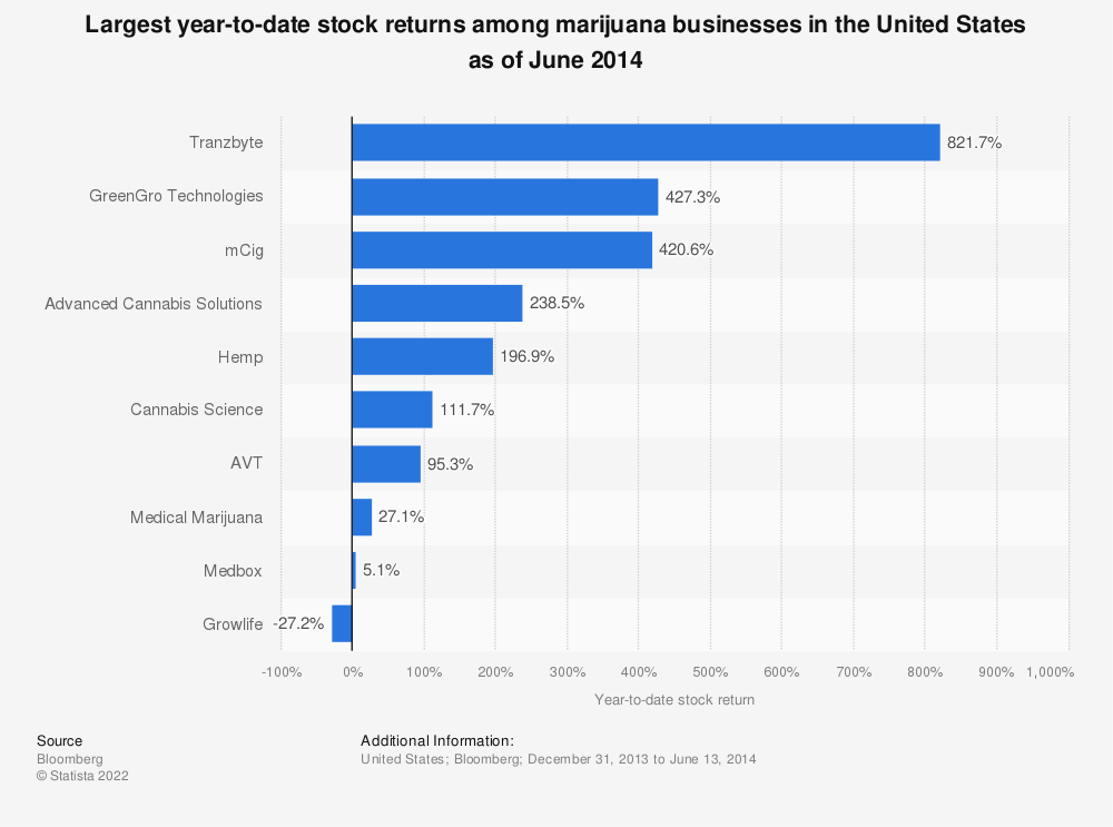 Statistic: Largest year-to-date stock returns among marijuana businesses in the United States as of June 2014 | Statista
