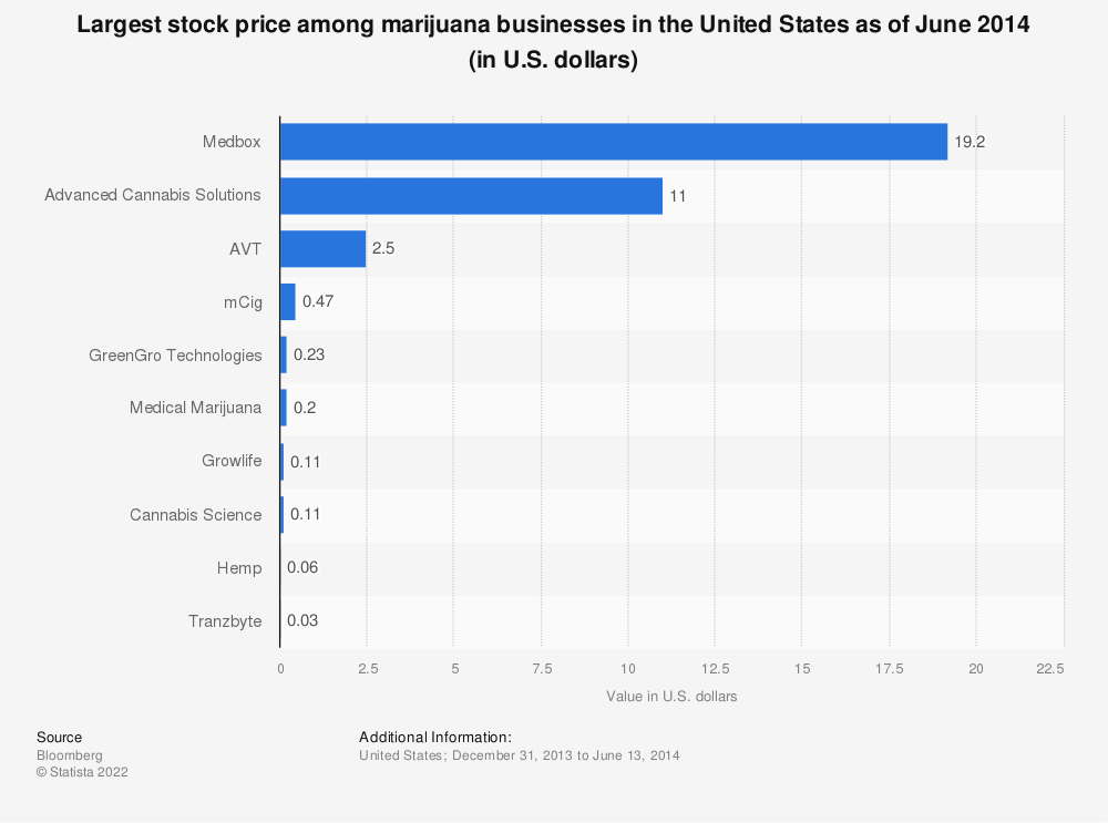 Statistic: Largest stock price among marijuana businesses in the United States as of June 2014 (in U.S. dollars) | Statista