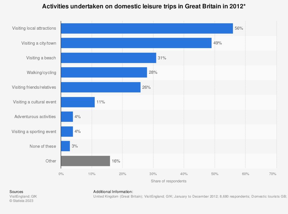Statistic: Activities undertaken on domestic leisure trips in Great Britain in 2012* | Statista
