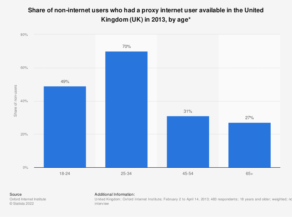 Statistic: Share of non-internet users who had a proxy internet user available in the United Kingdom (UK) in 2013, by age* | Statista