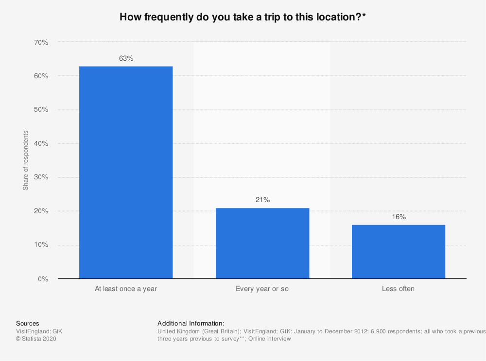 Statistic: How frequently do you take a trip to this location?* | Statista