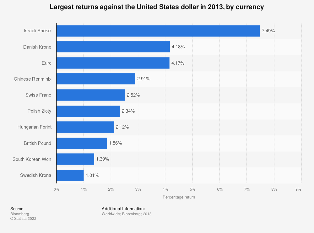 Statistic: Largest returns against the United States dollar in 2013, by currency | Statista