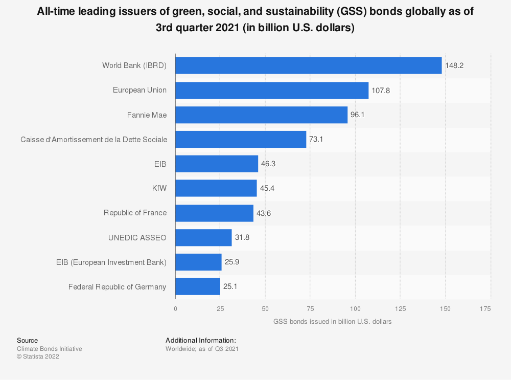 Statistic: Largest issuers of green bonds globally from 2007 to 2013, by funds raised (in million U.S. dollars) | Statista