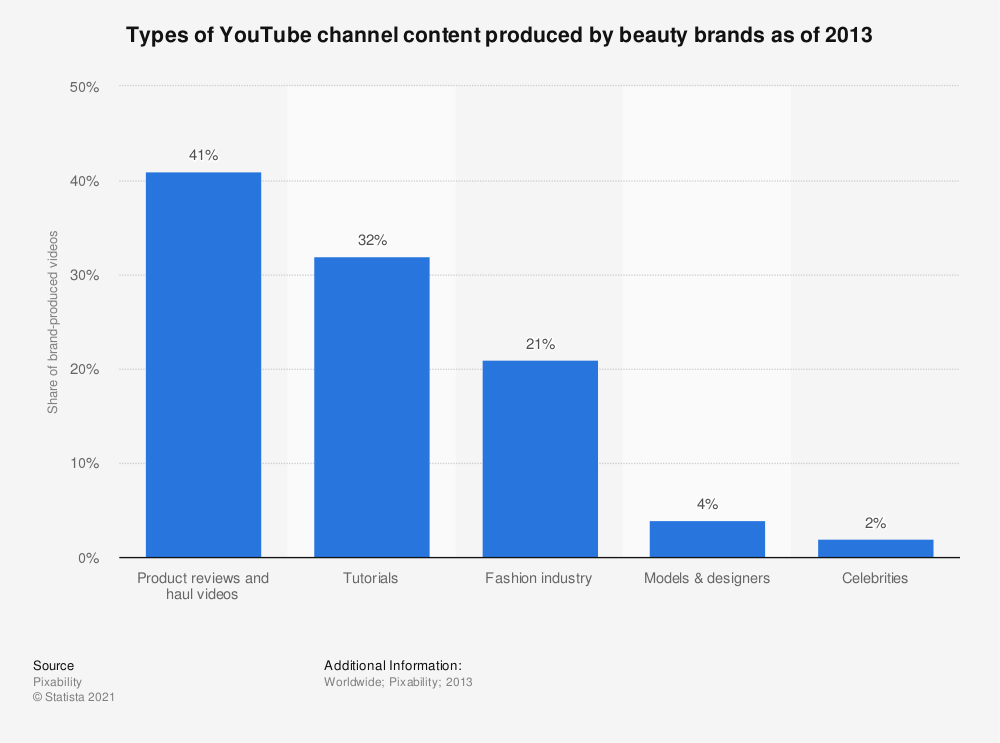 Statistic: Types of YouTube channel content produced by beauty brands as of 2013 | Statista