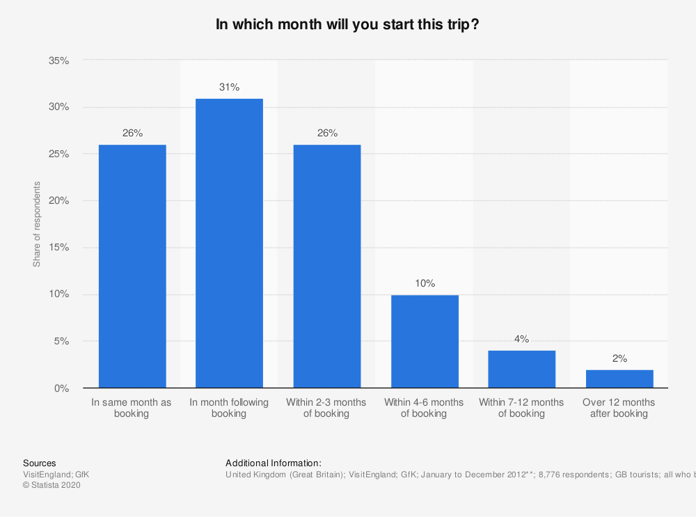 Statistic: In which month will you start this trip? | Statista