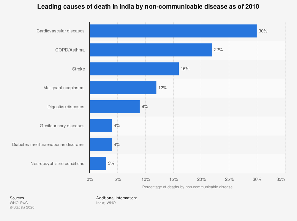 Statistic: Leading causes of death in India by non-communicable disease as of 2010   Statista