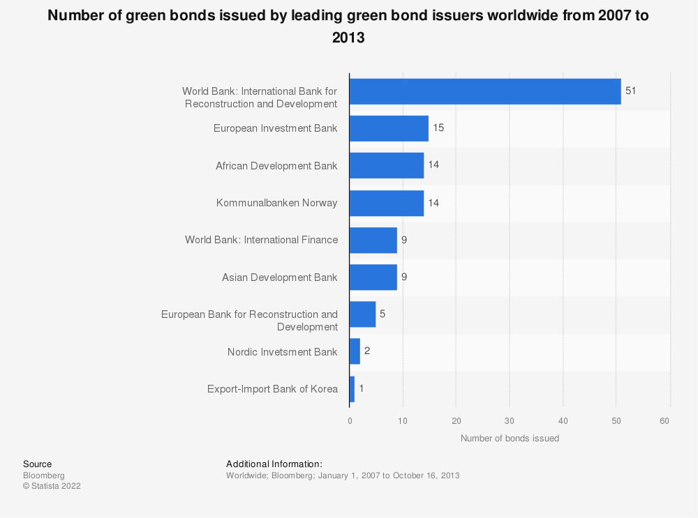 Statistic: Number of green bonds issued by leading green bond issuers worldwide from 2007 to 2013 | Statista