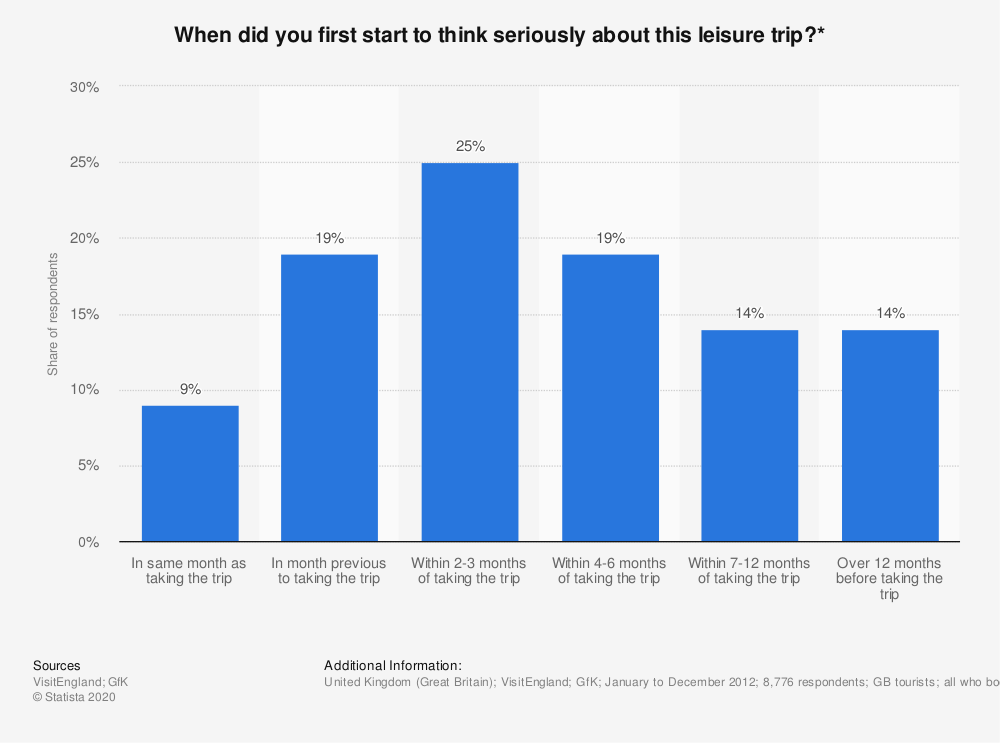 Statistic: When did you first start to think seriously about this leisure trip?*   Statista