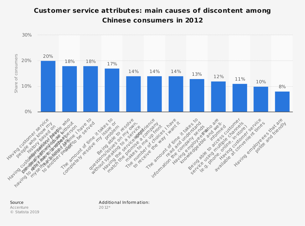 Statistic: Customer service attributes: main causes of discontent among Chinese consumers in 2012 | Statista