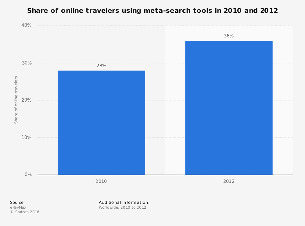 Statistic: Share of online travelers using meta-search tools in 2010 and 2012 | Statista