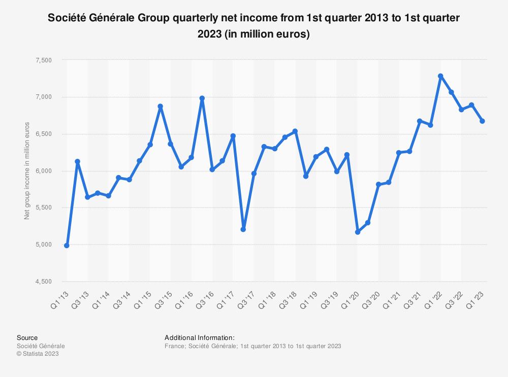 Statistic: Société Générale Group quarterly net income from 1st quarter 2013 to 2nd quarter 2019 (in million euros) | Statista