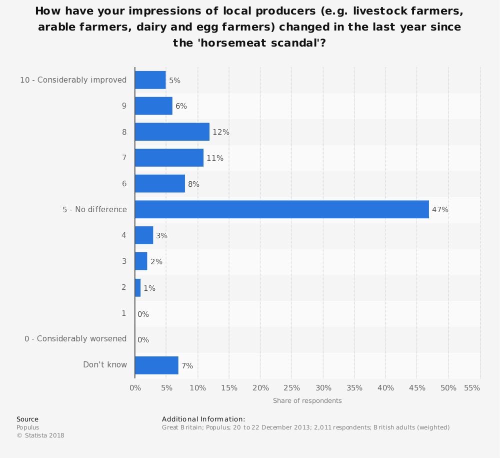 Statistic: How have your impressions of local producers (e.g. livestock farmers, arable farmers, dairy and egg farmers) changed in the last year since the 'horsemeat scandal'? | Statista