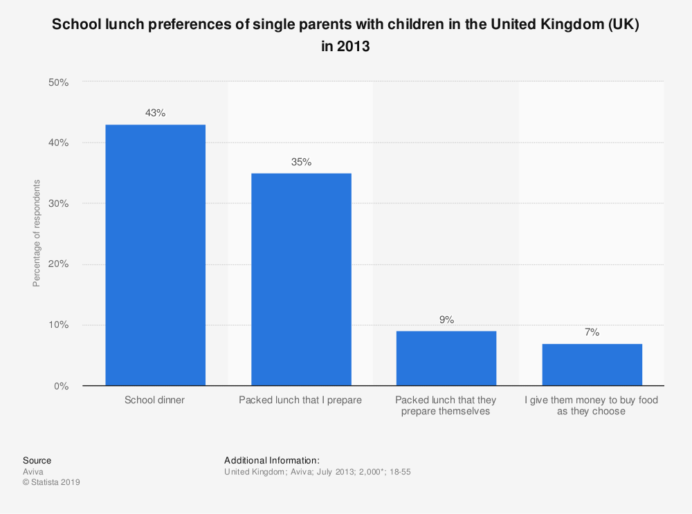 Statistic: School lunch preferences of single parents with children in the United Kingdom (UK) in 2013 | Statista