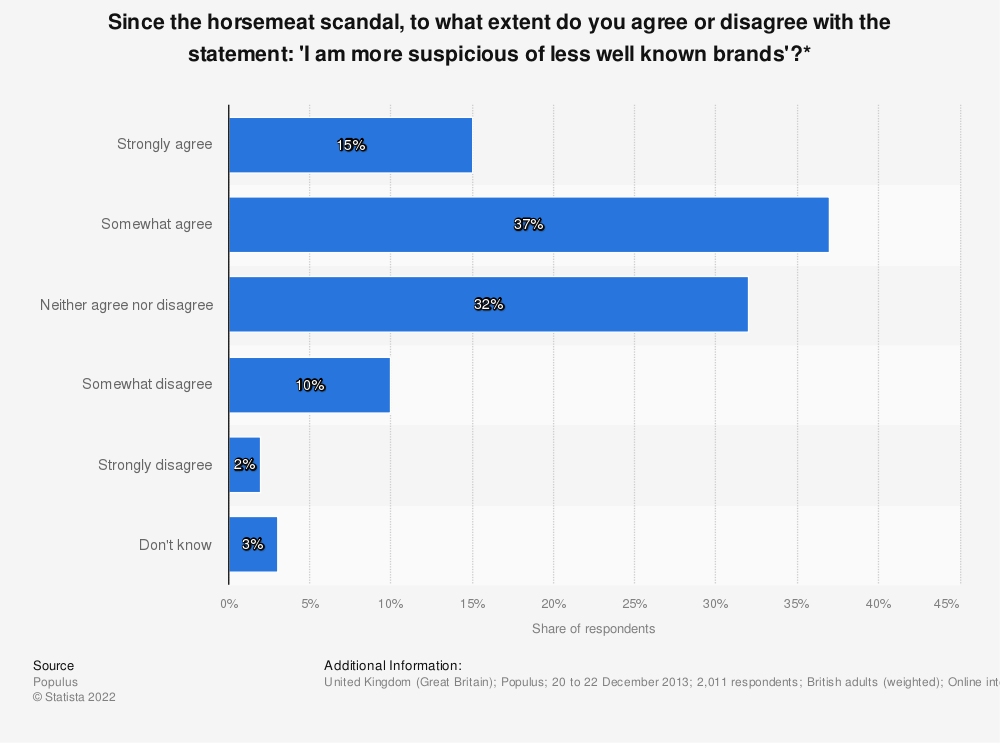 Statistic: Since the horsemeat scandal, to what extent do you agree or disagree with the statement: 'I am more suspicious of less well known brands'?*   Statista
