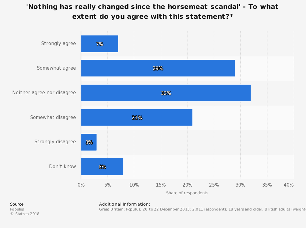 Statistic: 'Nothing has really changed since the horsemeat scandal' - To what extent do you agree with this statement?* | Statista