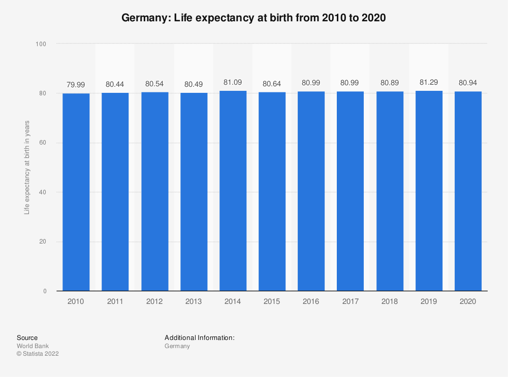 Statistic: Germany: Life expectancy at birth from 2008 to 2018 | Statista