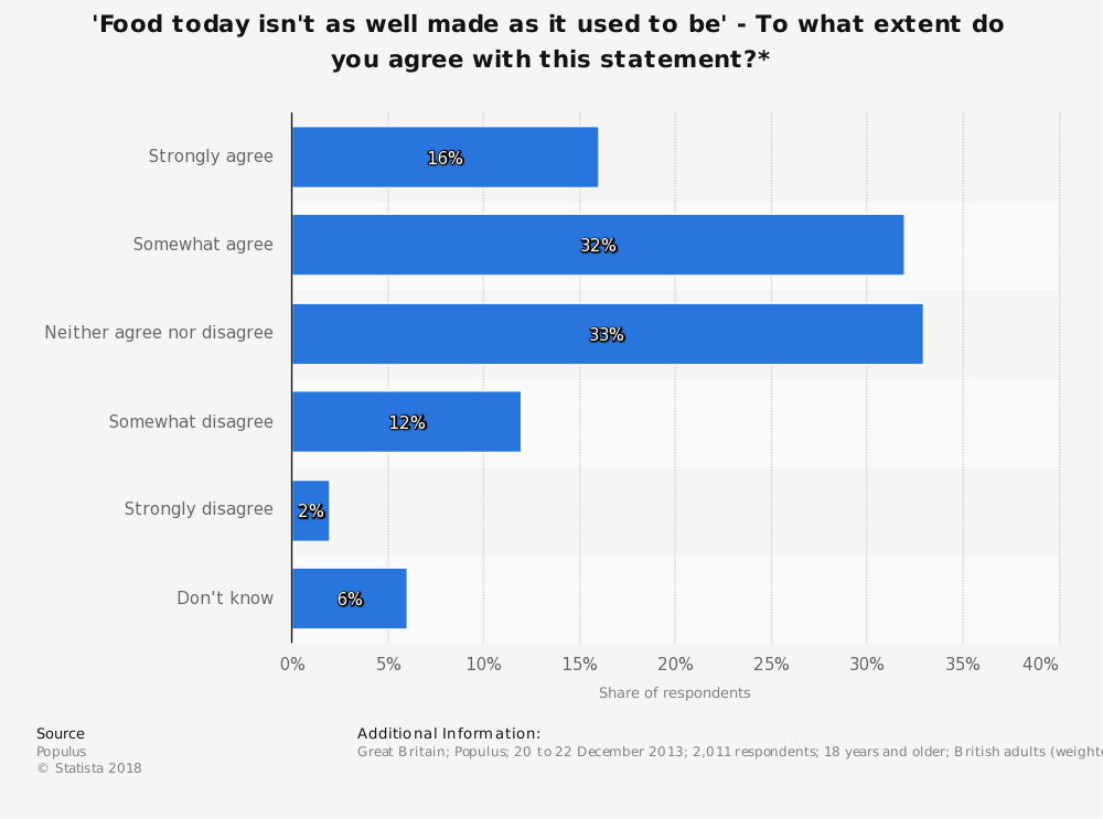 Statistic: 'Food today isn't as well made as it used to be' - To what extent do you agree with this statement?* | Statista