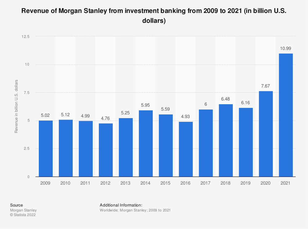 Statistic: Revenue of Morgan Stanley from investment banking from 2009 to 2018 (in billion U.S. dollars) | Statista