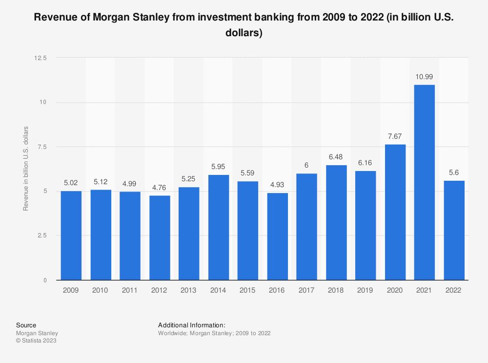 Morgan Stanley: investment banking revenue 2018 | Statista