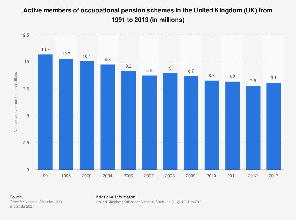 Statistic: Active members of occupational pension schemes in the United Kingdom (UK) from 1991 to 2013 (in millions) | Statista