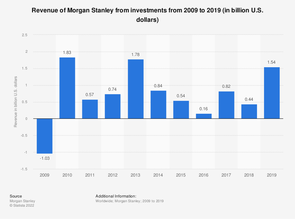 Statistic: Revenue of Morgan Stanley from investments from 2009 to 2018 (in billion U.S. dollars) | Statista