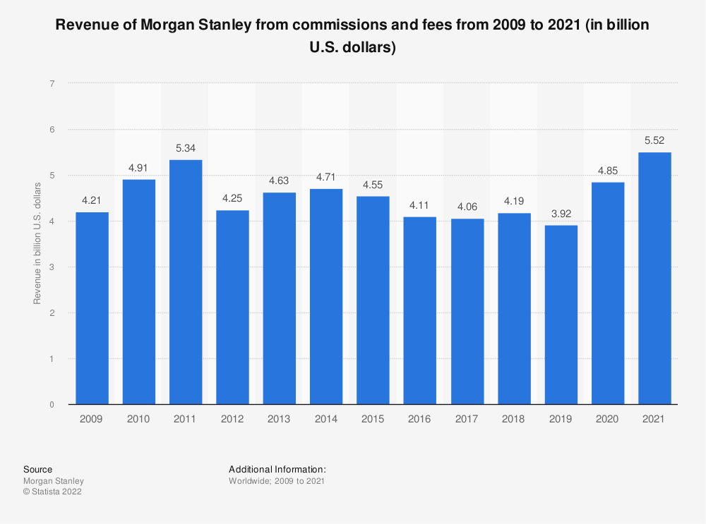 Statistic: Revenue of Morgan Stanley from commissions and fees from 2009 to 2019 (in billion U.S. dollars) | Statista
