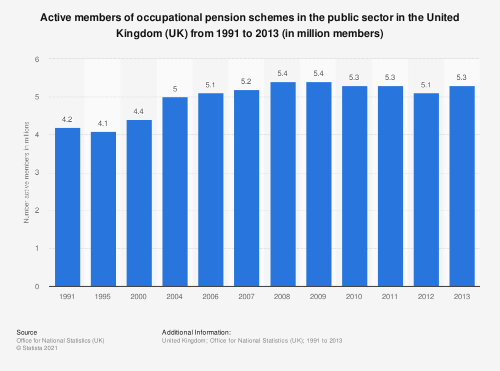 Statistic: Active members of occupational pension schemes in the public sector in the United Kingdom (UK) from 1991 to 2013 (in million members) | Statista