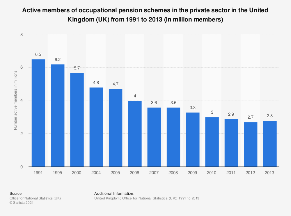 Statistic: Active members of occupational pension schemes in the private sector in the United Kingdom (UK) from 1991 to 2013 (in million members) | Statista