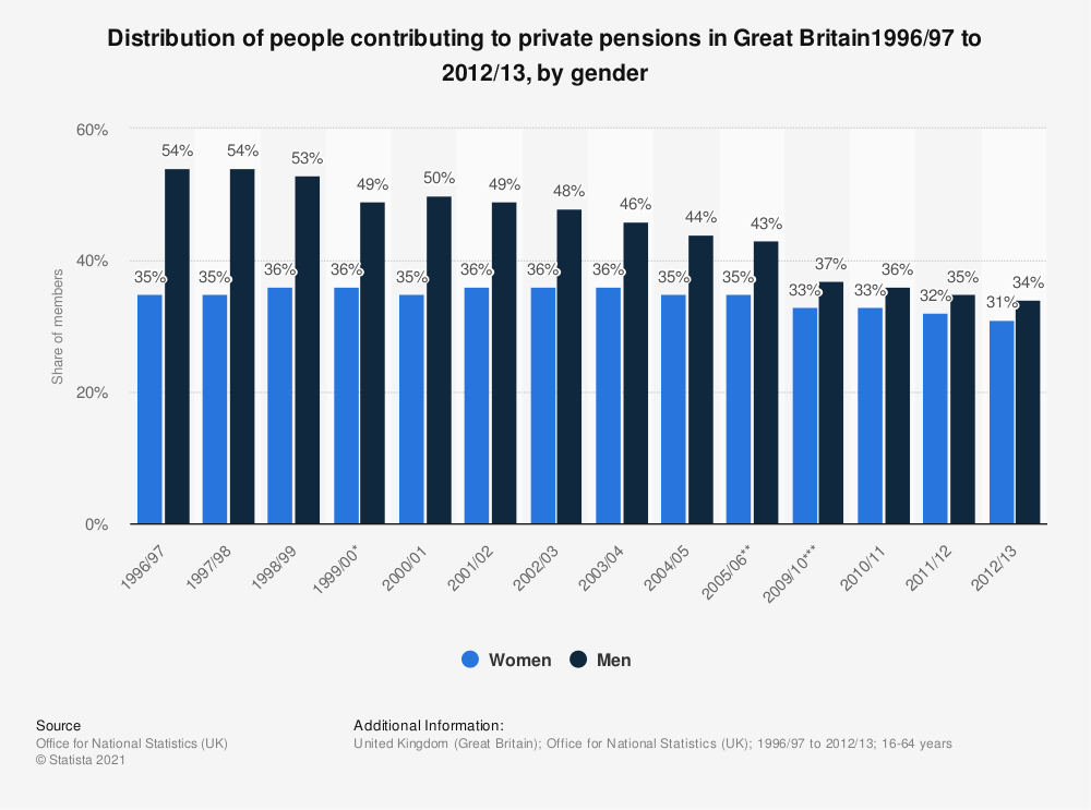 Statistic: Distribution of people contributing to private pensions in Great Britain1996/97 to 2012/13, by gender | Statista