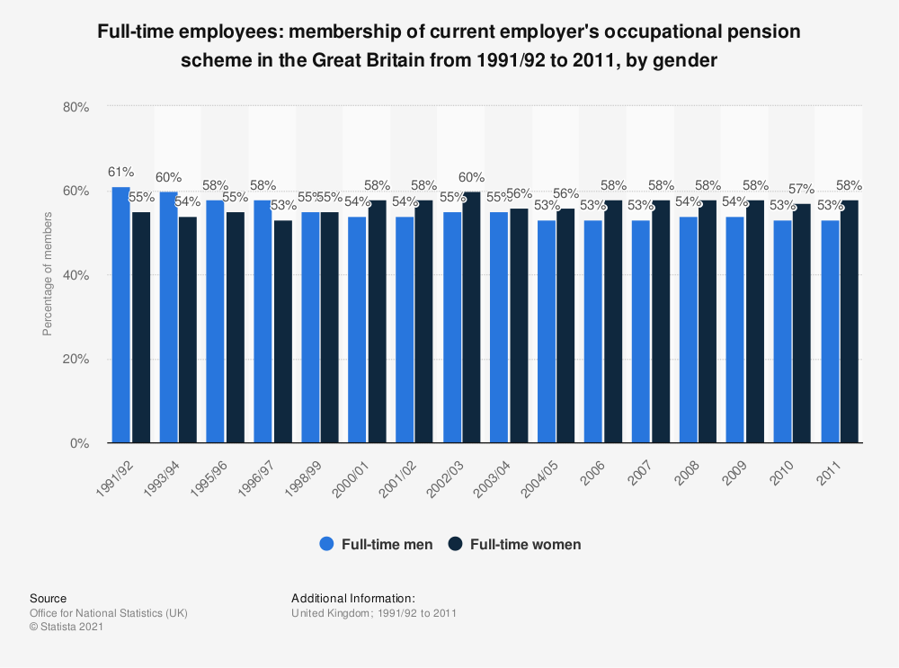 Statistic: Full-time employees: membership of current employer's occupational pension scheme in the Great Britain from 1991/92 to 2011, by gender | Statista