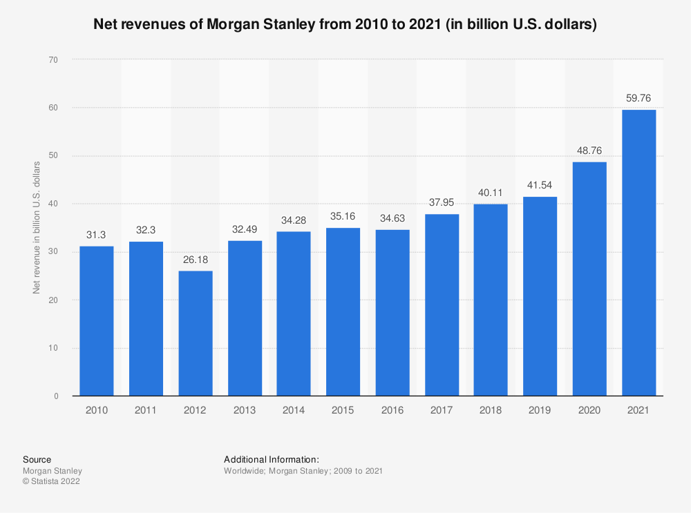 Statistic: Net revenues of Morgan Stanley from 2010 to 2018 (in billion U.S. dollars) | Statista