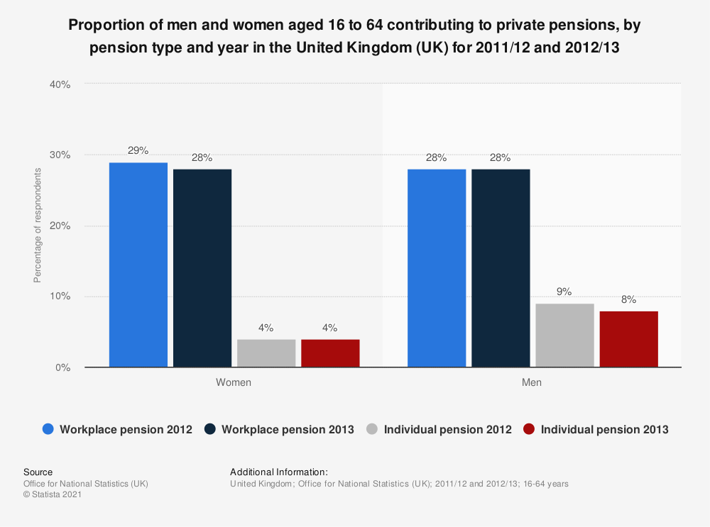 Statistic: Proportion of men and women aged 16 to 64 contributing to private pensions, by pension type and year in the United Kingdom (UK) for 2011/12 and 2012/13 | Statista
