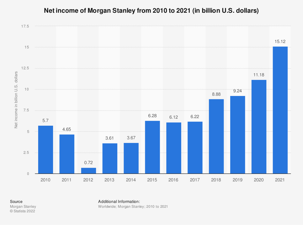 Statistic: Net income of Morgan Stanley from 2010 to 2018 (in billion U.S. dollars) | Statista