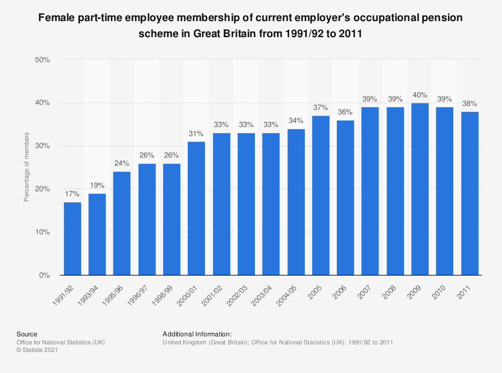 Statistic: Female part-time employee membership of current employer's occupational pension scheme in Great Britain from 1991/92 to 2011 | Statista