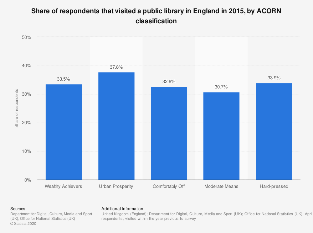 Statistic: Share of respondents that visited a public library in England in 2015, by ACORN classification | Statista