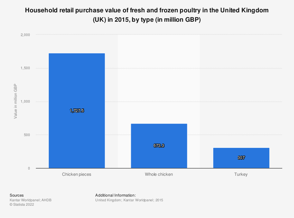 Statistic: Household retail purchase value of fresh and frozen poultry in the United Kingdom (UK) in 2015, by type (in million GBP) | Statista