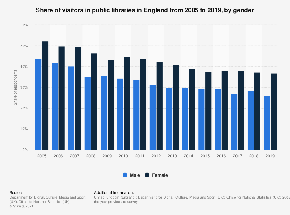 Statistic: Share of visitors in public libraries in England from 2005 to 2018, by gender | Statista