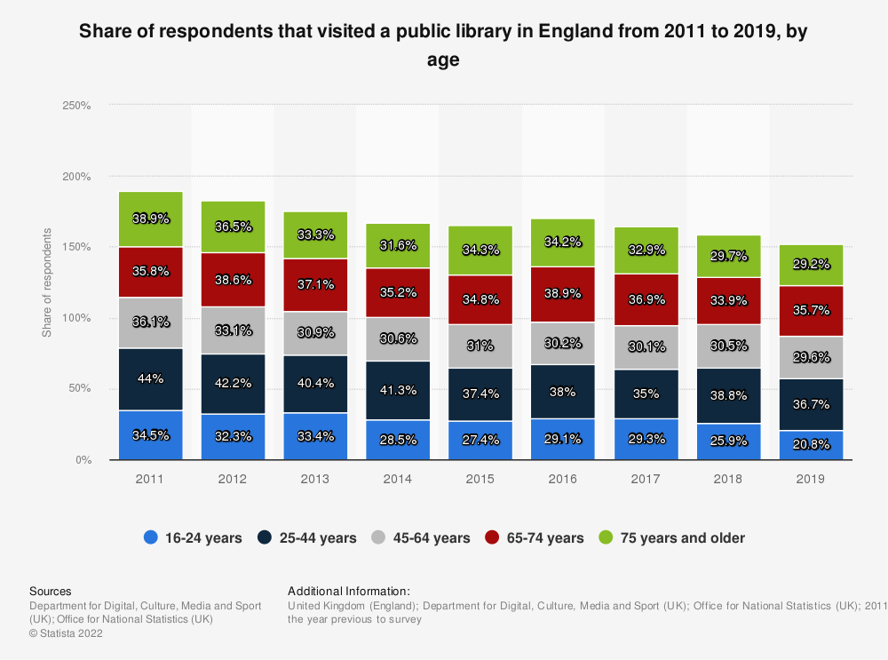 Statistic: Share of respondents that visited a public library in England from 2011 to 2016 by age | Statista