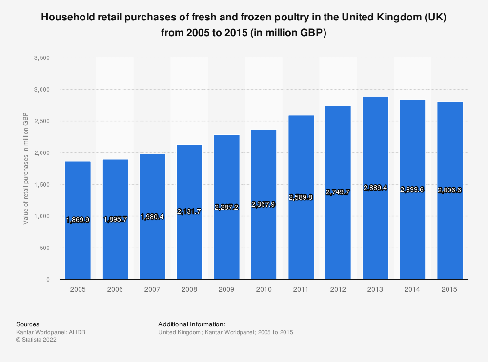Statistic: Household retail purchases of fresh and frozen poultry in the United Kingdom (UK) from 2005 to 2015 (in million GBP) | Statista