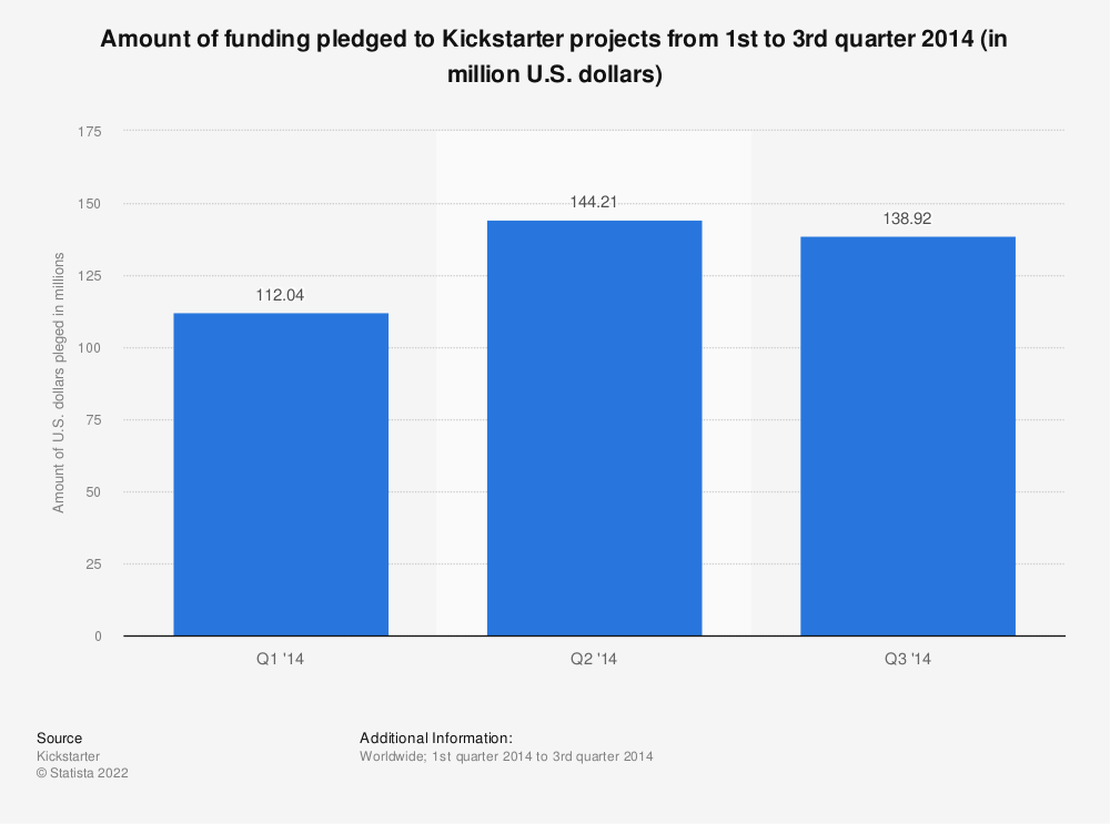 Statistic: Amount of funding pledged to Kickstarter projects from 1st to 3rd quarter 2014 (in million U.S. dollars) | Statista
