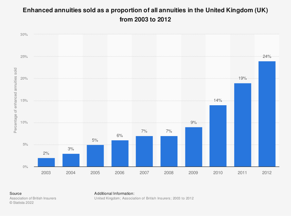 Statistic: Enhanced annuities sold as a proportion of all annuities in the United Kingdom (UK) from 2003 to 2012 | Statista