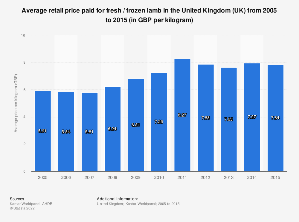 Statistic: Average retail price paid for fresh / frozen lamb in the United Kingdom (UK) from 2005 to 2015 (in GBP per kilogram) | Statista