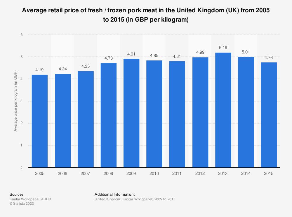 Statistic: Average retail price of fresh / frozen pork meat in the United Kingdom (UK) from 2005 to 2015 (in GBP per kilogram) | Statista