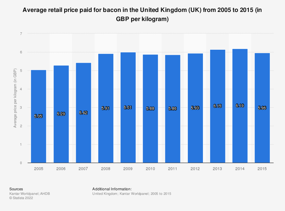 Statistic: Average retail price paid for bacon in the United Kingdom (UK) from 2005 to 2015 (in GBP per kilogram) | Statista