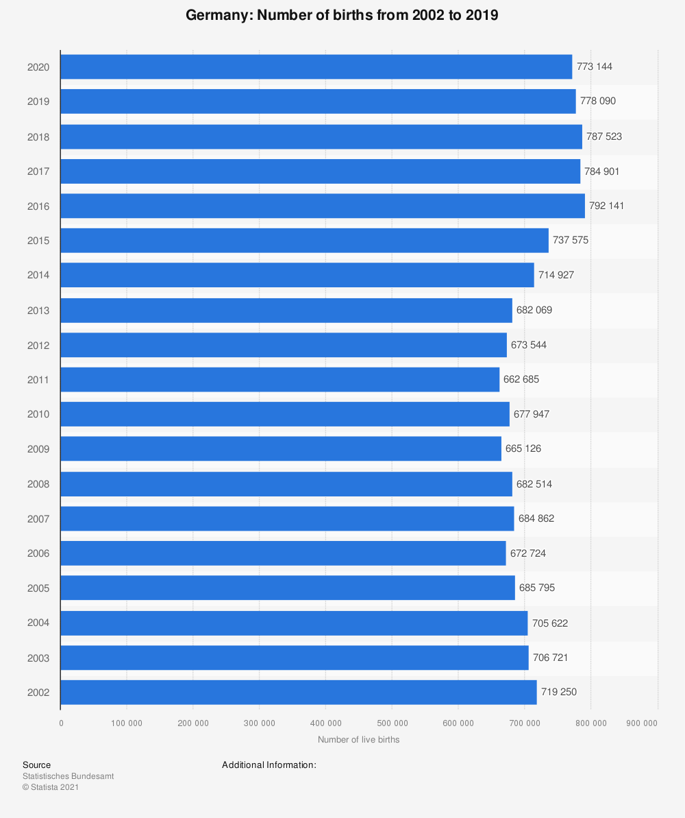 Statistic: Germany: Number of births from 2002 to 2017 | Statista
