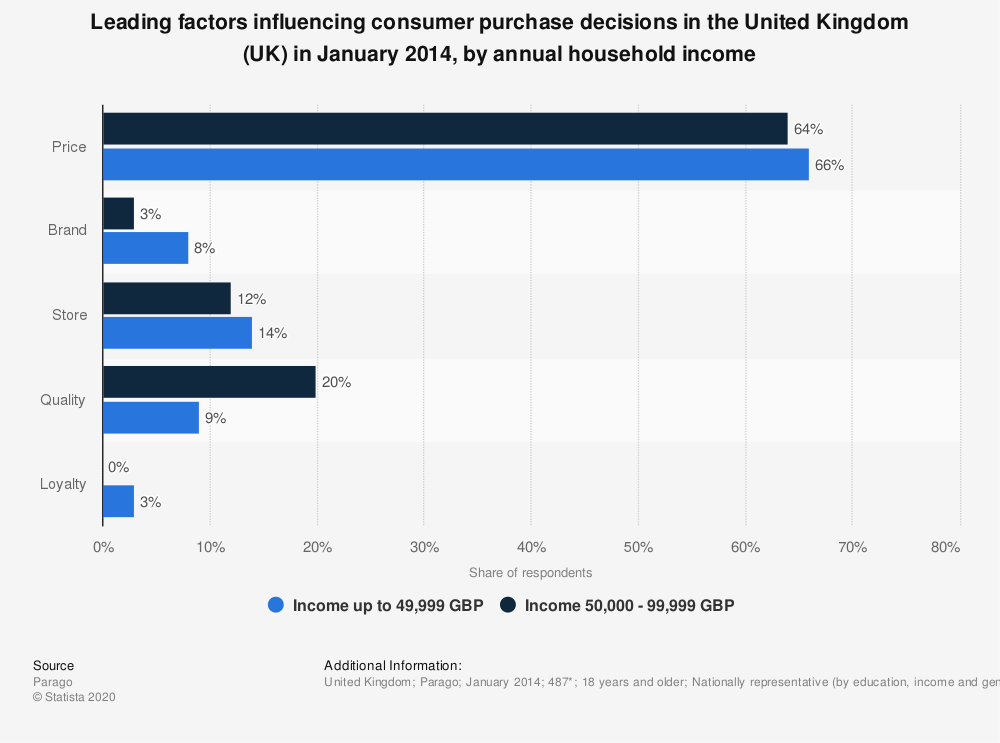 Statistic: Leading factors influencing consumer purchase decisions in the United Kingdom (UK) in January 2014, by annual household income | Statista