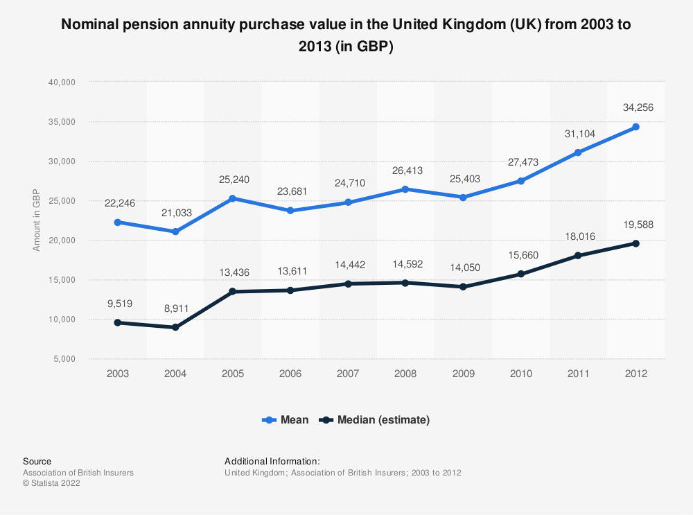 Statistic: Nominal pension annuity purchase value in the United Kingdom (UK) from 2003 to 2013 (in GBP) | Statista