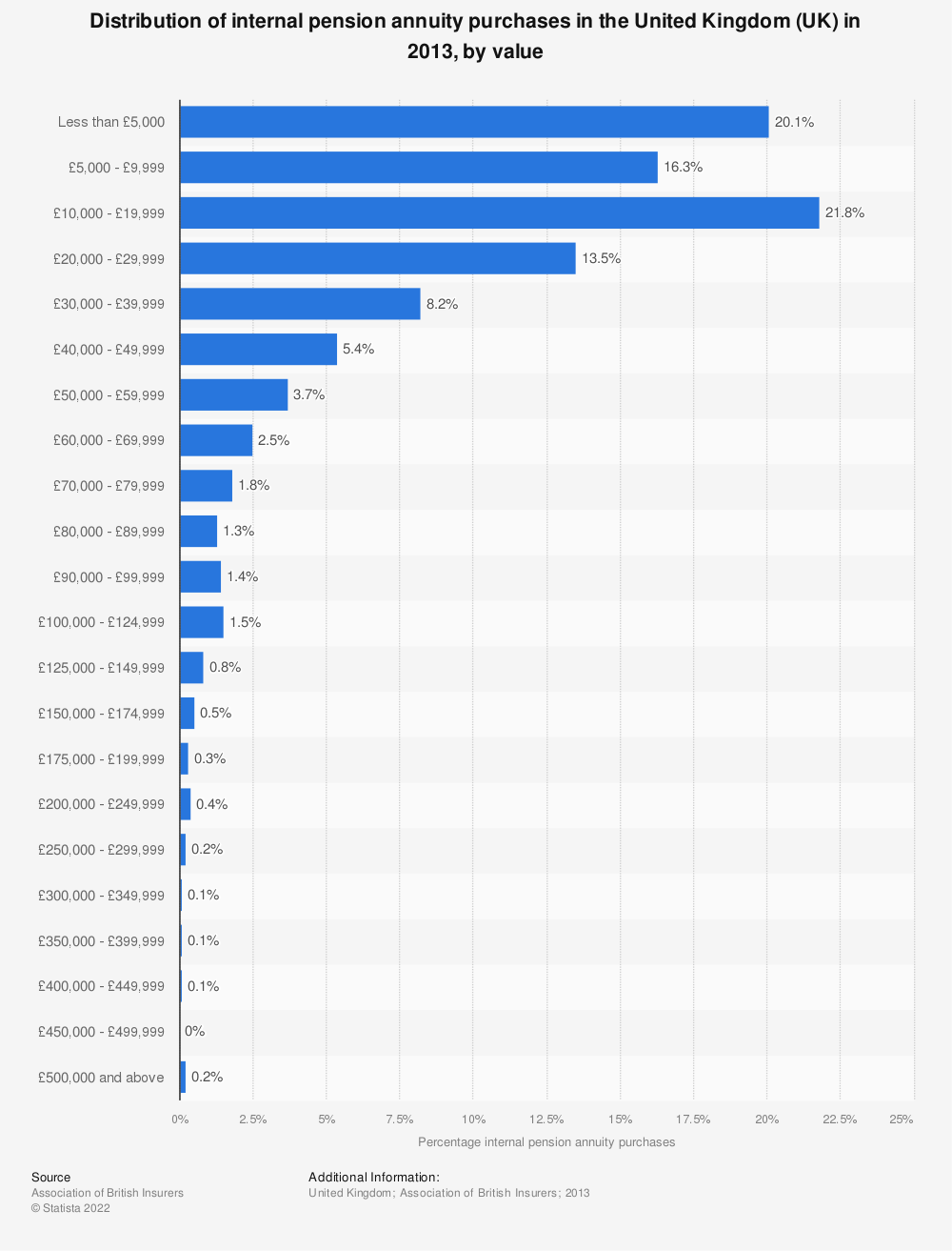 Statistic: Distribution of internal pension annuity purchases in the United Kingdom (UK) in 2013, by value | Statista